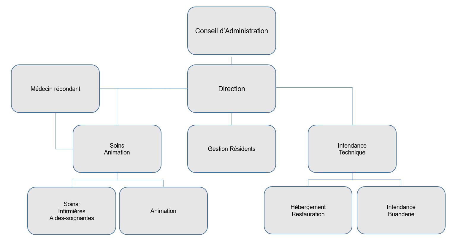 Organnigrame général - Myosotis